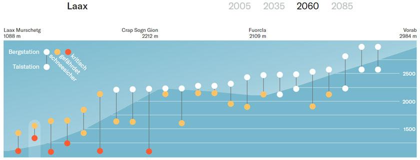 Die interaktive Grafik «Wo können wir 2060 noch Ski fahren?» von Simon Schmid.